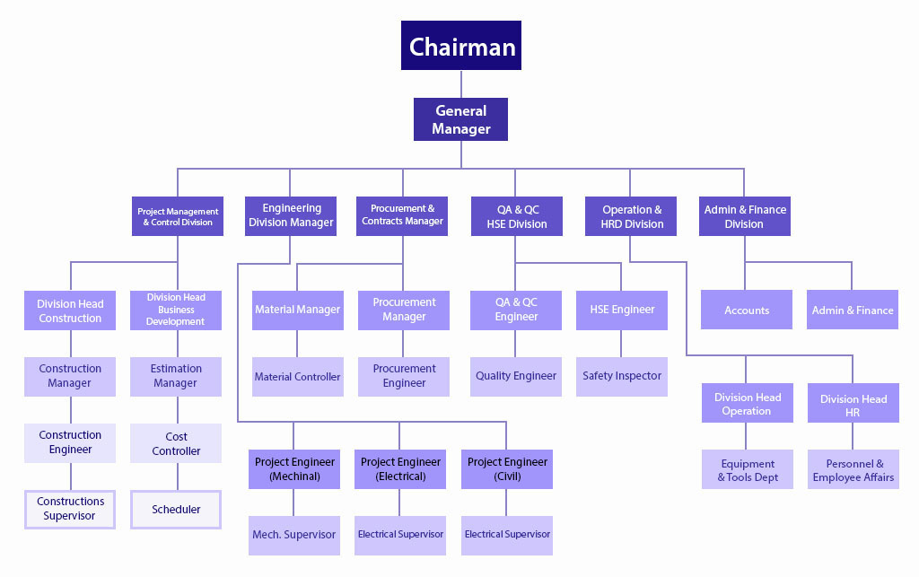 Organizational Chart Of AlKulaib International Trading Company